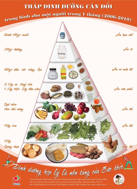 Tháp Dinh dưỡng cân đối